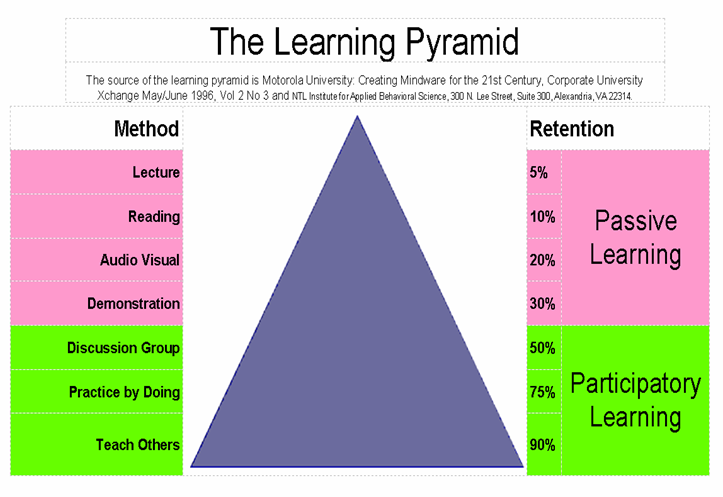 Showing the difference between learning